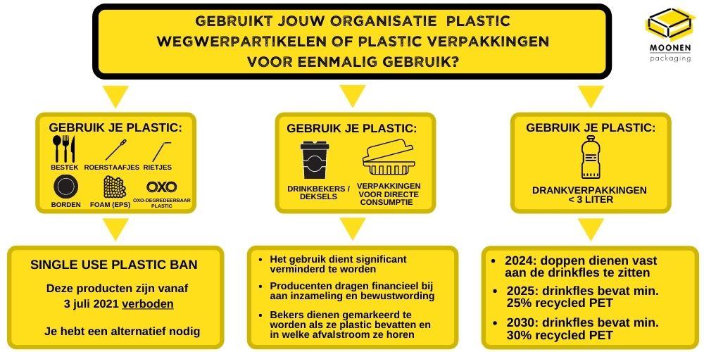 Verbod op wegwerpplastic infographic